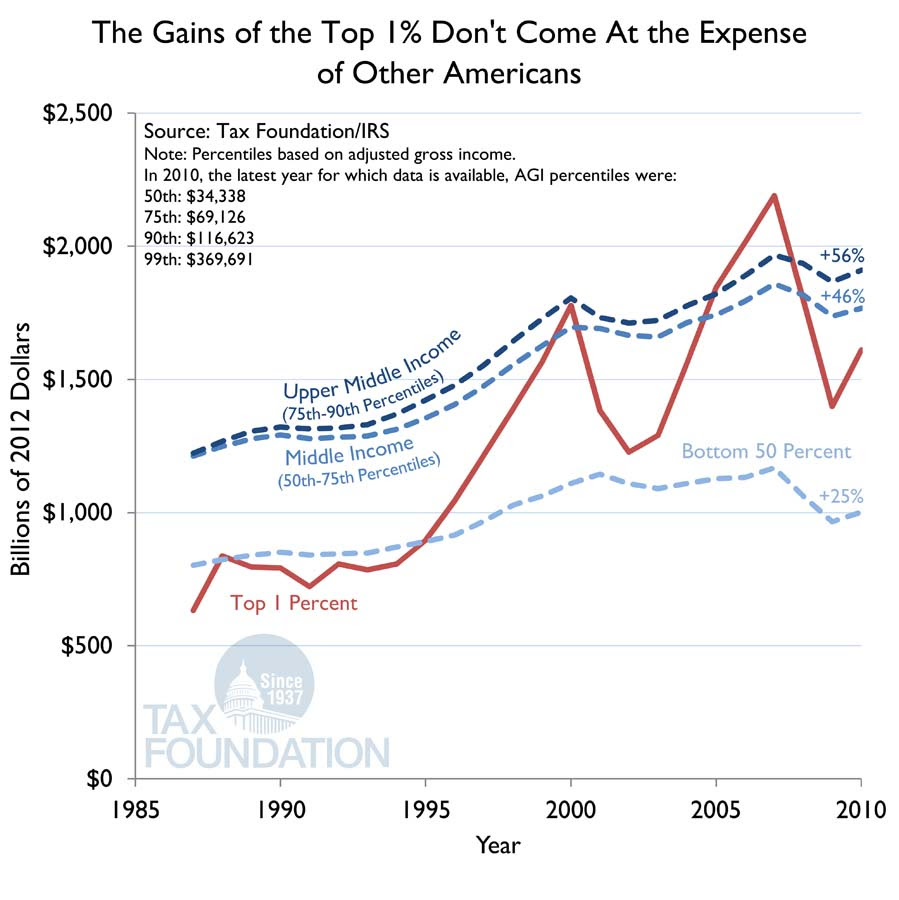 Inflation Adjusted Income Gains Since 1980
