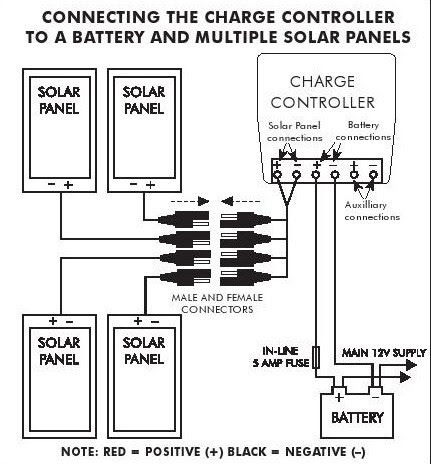 Connecting solar panels