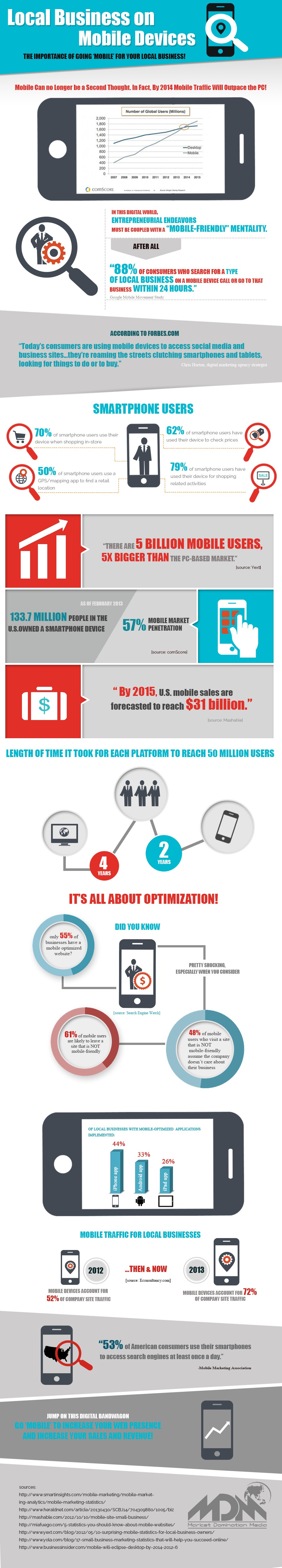 "local business on mobile devices - the importance of going ""mobile"" for your local business - infographic"
