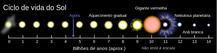 """Linha de tempo de 14 bilhões de anos mostrando a idade atual do Sol (4,6 bilhões de anos); a partir dos 6 bilhões de anos de idade o Sol aquece gradualmente, tornando-se uma gigante vermelha aos 10 bilhões de anos, seguindo-se """"pouco"""" depois a transformação em anã branca"""