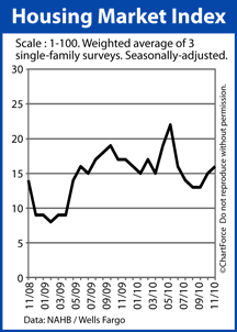 NAHB Housing Market Index November 2008-2010