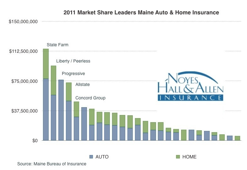 Which Are The Largest Home and Auto Insurance Companies in ...