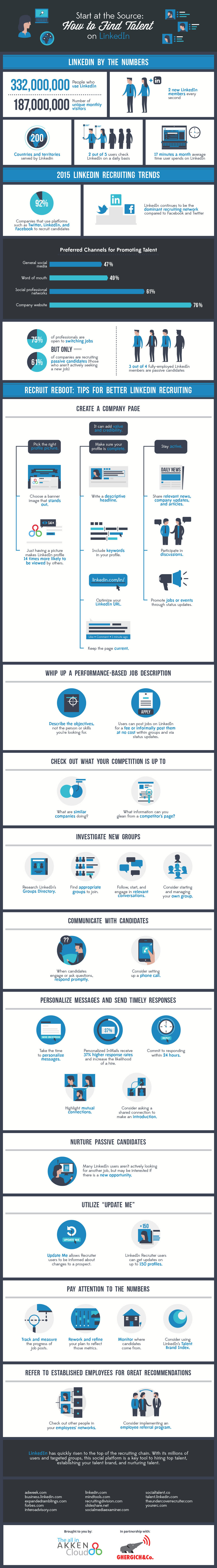 How to Find Talent on LinkedIn - infographic