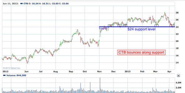 1-year chart of CTB (Cooper Tire & Rubber Company)