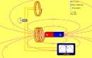 Screenshot of the simulation Faraday's Law