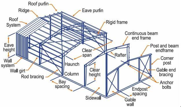 Struktur Baja Gudang Galvanis Dengan Desain Langit Langit Turun Bangunan Bertingkat Tunggal