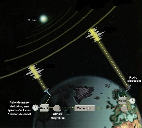 Observaciones a objetos extragalácticos: Concepto de VLBI