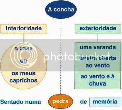 A CONCHA, Vitorino Nemésio