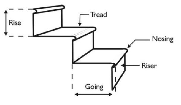 Image Result For Tread Direction On