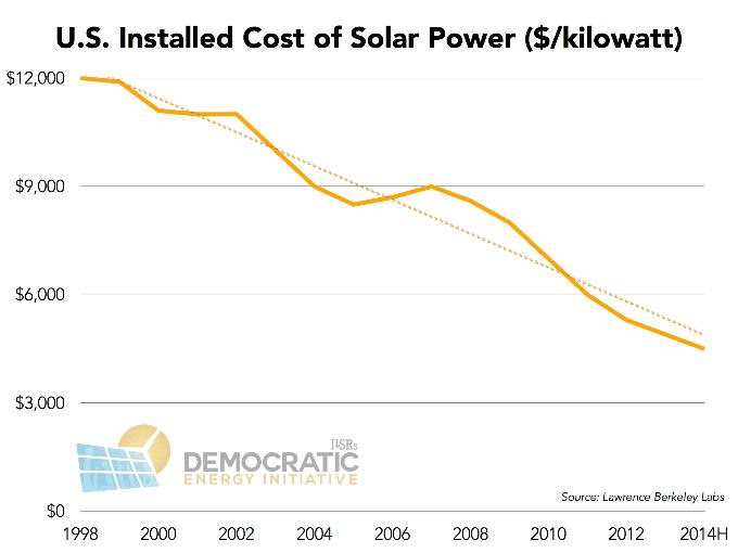 us solar power installed costs 1998-2014 ILSR