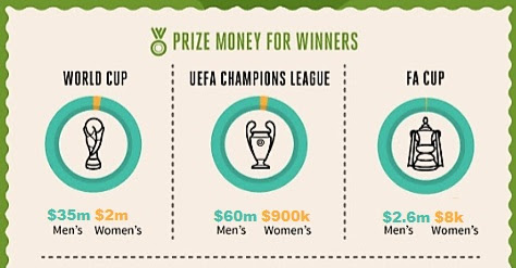 Women vs Mens Sports Prize Money