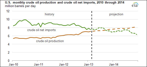 U.S. Monthly Crude Oil Production and Imports