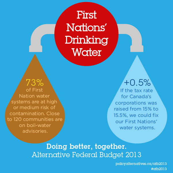First Nations Water