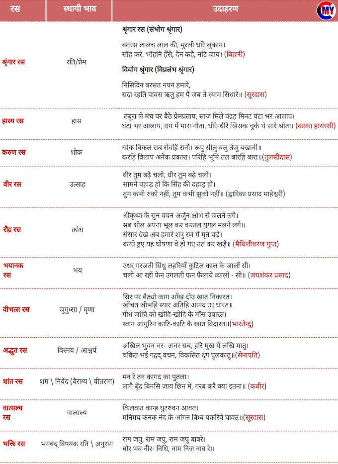 रस - परिभाषा, भेद और उदाहरण - हिन्दी व्याकरण, Ras in Hindi