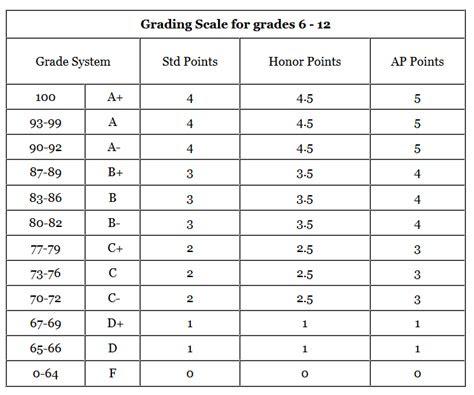 grade scale rockford christian schools