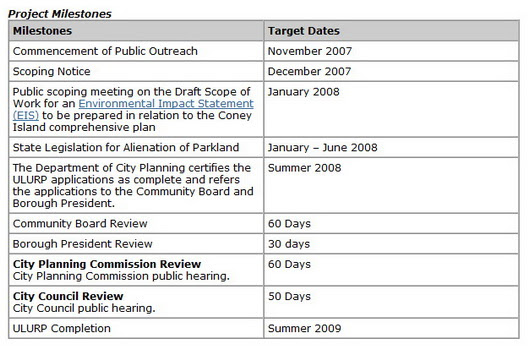 Coney Timetable