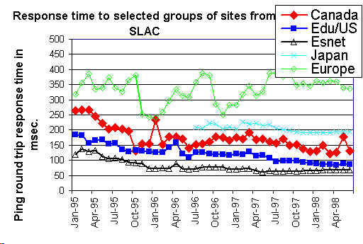 Response history for groups of sites (39872 bytes)