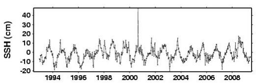 Sea level plot - just off Manhattan Island - Graph: University of Colorado