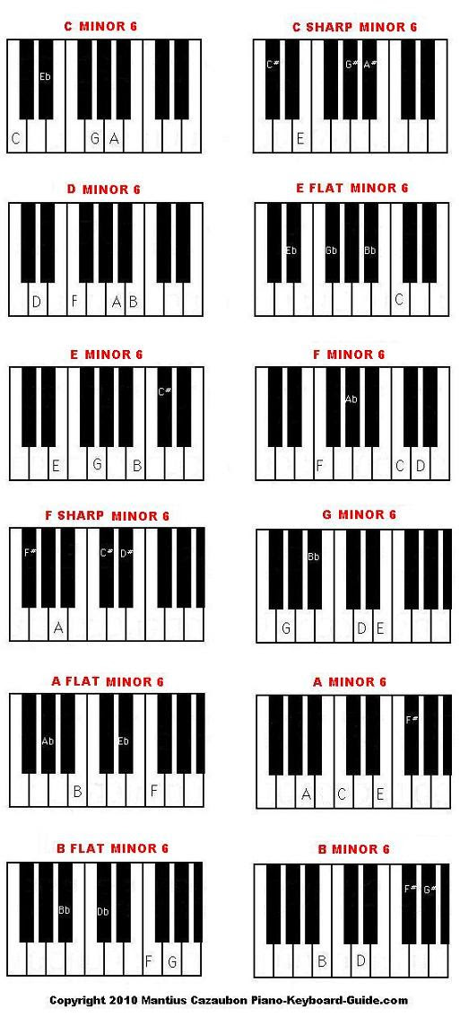B Piano Chord Doesnt Have To Be Hard Read These 9 Tricks Go Get A
