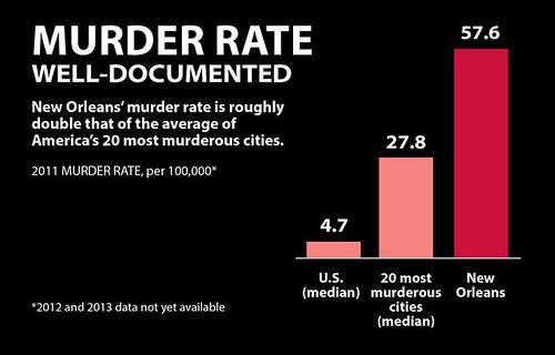 Nola Murder Rate
