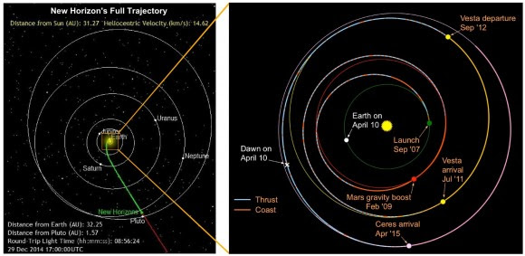 A comparison of the trajectories of New Horizon (left) and the Dawn missions (right). (Credit: NASA/JPL, SWRI, Composite- T.Reyes)