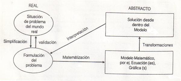 Fases De La Resolucion De Problemas Matematicas En Tu Mundo