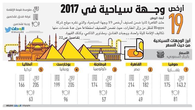 أرخص 19 وجهة سياحية في 2017.