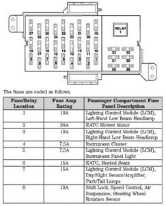 29 99 Lincoln Town Car Fuse Box Diagram - Wiring Diagram List  Wiring Diagram List