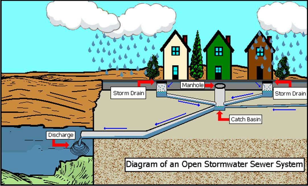 Storm Water Management Water Treatment Waste Water Treatment