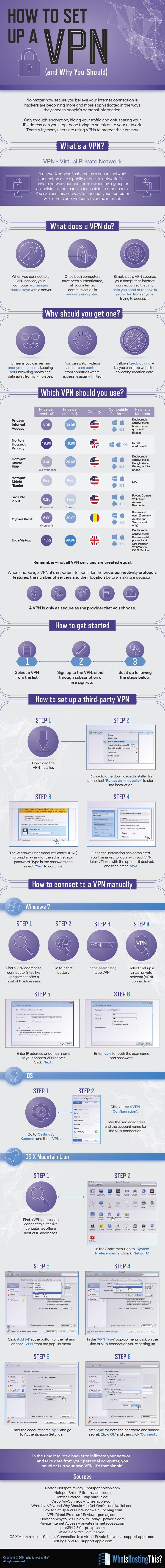 Infographic: How To Set Up a VPN (and Why You Should)