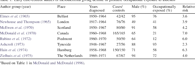 Mesothelioma Epidemiology