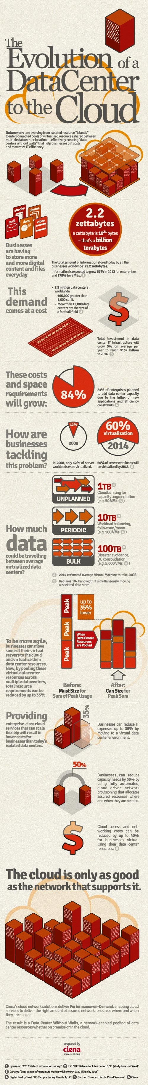 DataCenterIG Final The Evolution of a Data Center to the Cloud   Infographic