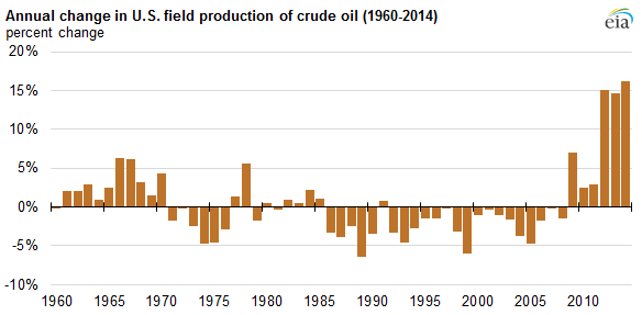 graph of annual change in U.S. field production of crude oil, as explained in the article text