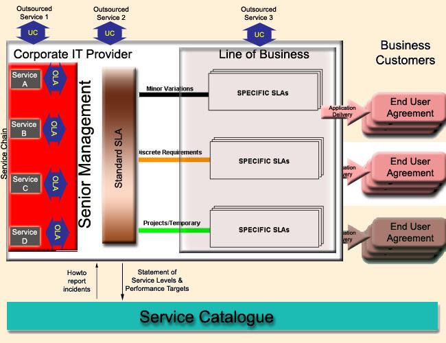 dbms architecture diagram. SLA Architecture. This diagram