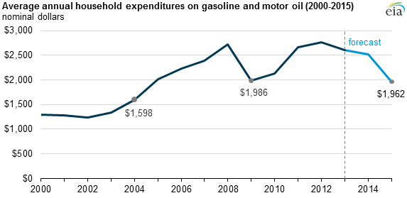 graph of average annual household expenditures on gasoline and motor oil, as explained in the article text