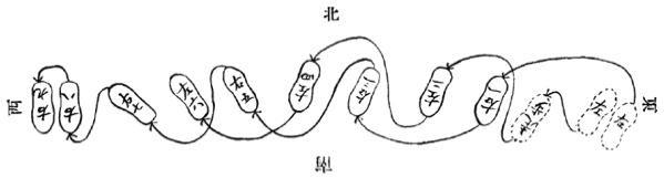 《昆吾劍譜》 李凌霄 (1935) - footwork chart 7a