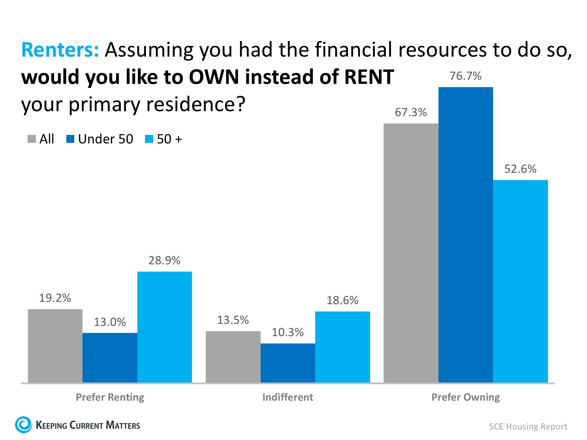 Renters Under 50 Want to Buy a Home! | Keeping Current Matters