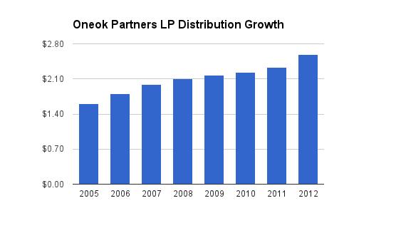Oneok Distribution Chart