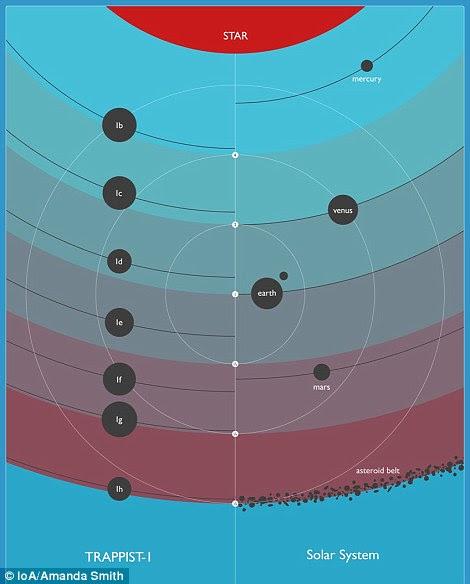 Comparando o sistema TRAPPIST-1 com o Sistema Solar.  Aqui o eixo vertical representa a quantidade de energia recebida da estrela, para Terra = 1. Os números indicam quanto fluxo (2 = duas vezes mais, ½ = metade) uma certa distância corresponde.  Os tamanhos dos planetas são todos relativos um ao outro