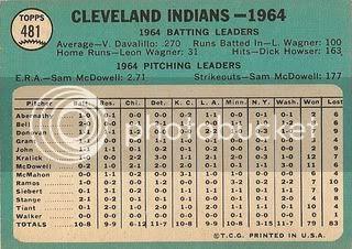 #481 Cleveland Indians Team (back)