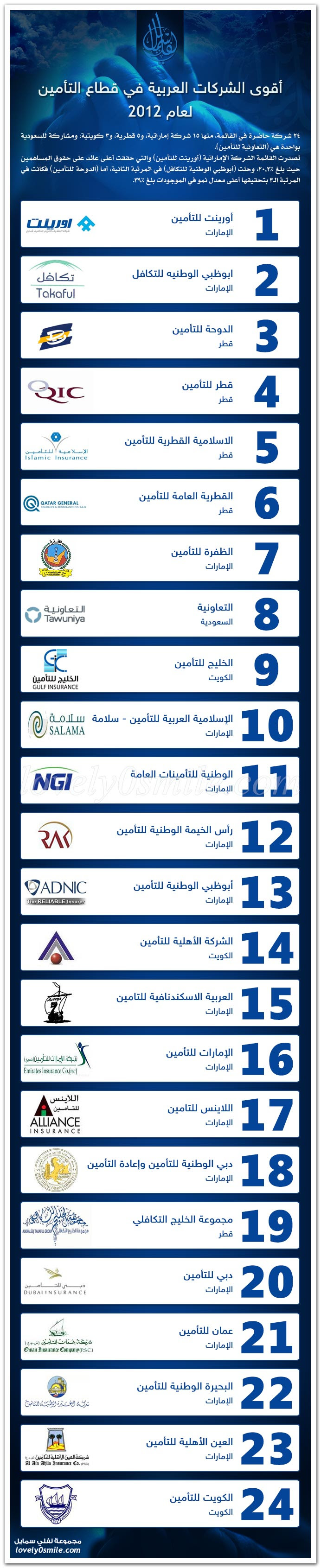 أقوى الشركات العربية في قطاع التأمين لعام 2012