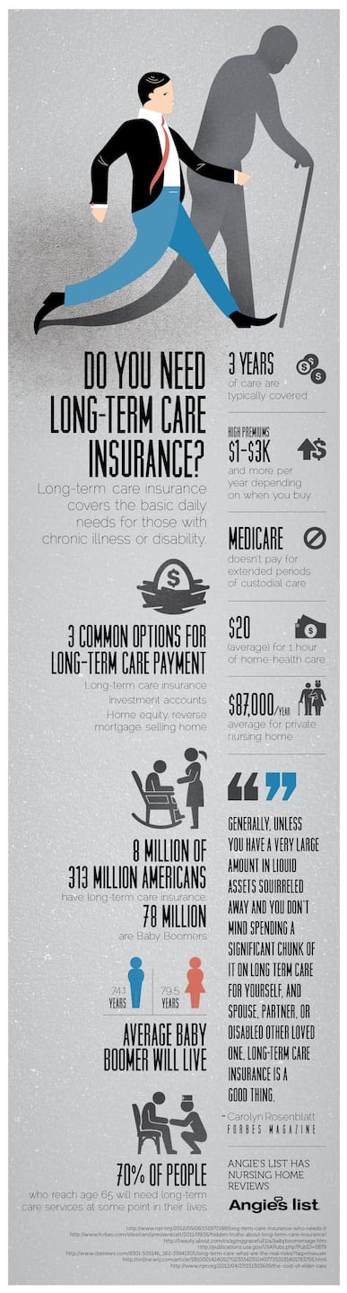 Infographic: Do you need long-term care insurance? | Angie ...