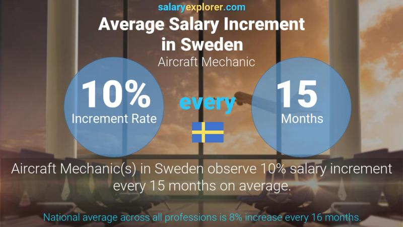Aircraft Mechanic Average Salary in Sweden 2020 - The ...