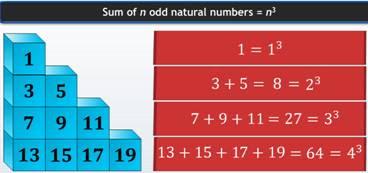 cube, cube numbers, sum of n odd natural numbers, n3