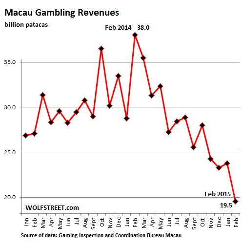 China-Macau-gaming-revenues-2013-2015-Feb