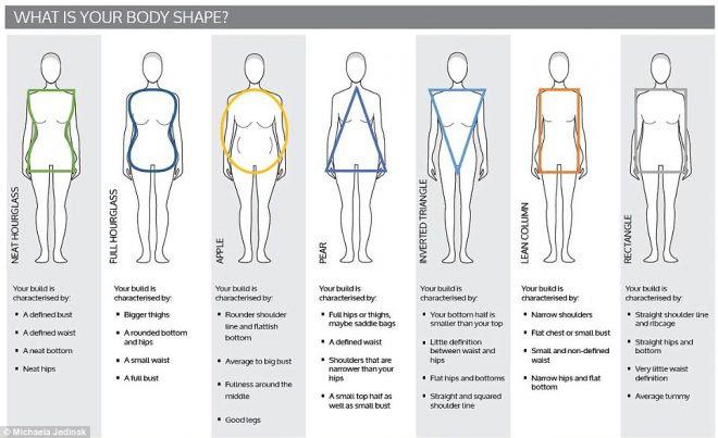 Africa subscription women types different dress bodycon mesomorph body ectomorph on endomorph wedding guest