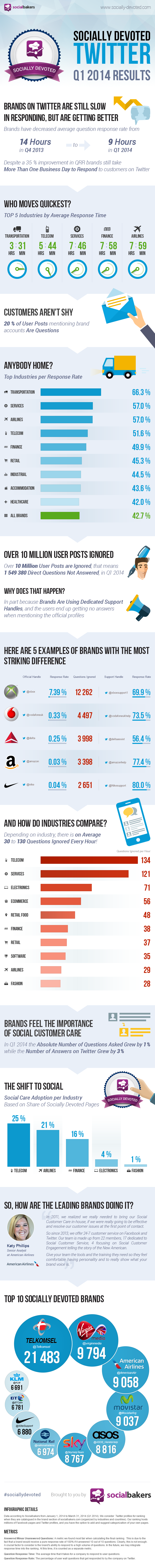 Brands On #Twitter Are Still Slow In Responding, But Are Getting Better - #infographic #socialmedia