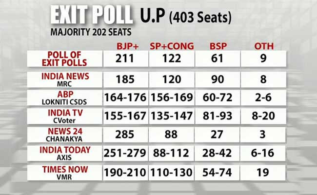 up exit polls six graphic