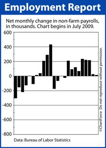 Net New Jobs 2009-2011