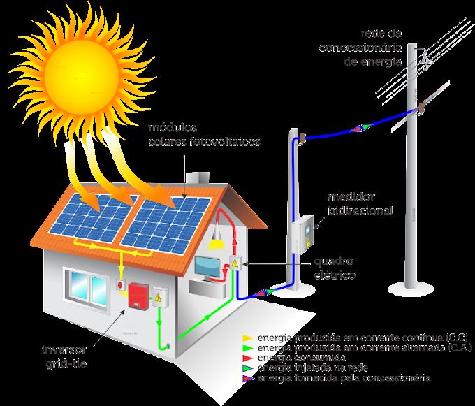 Energia Fotovoltaica: Transforme lua Solar em eletricidade